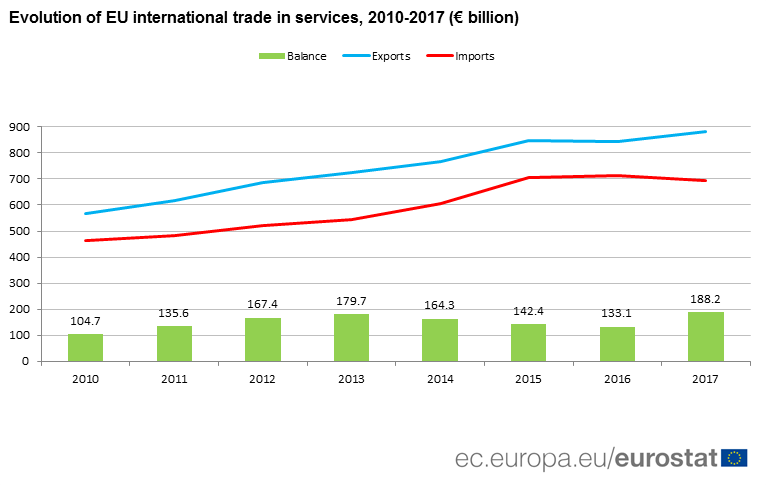Graph: Evolution of international trade in services