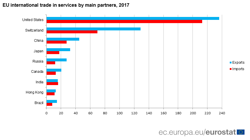 Graph: International trade in services by main partners