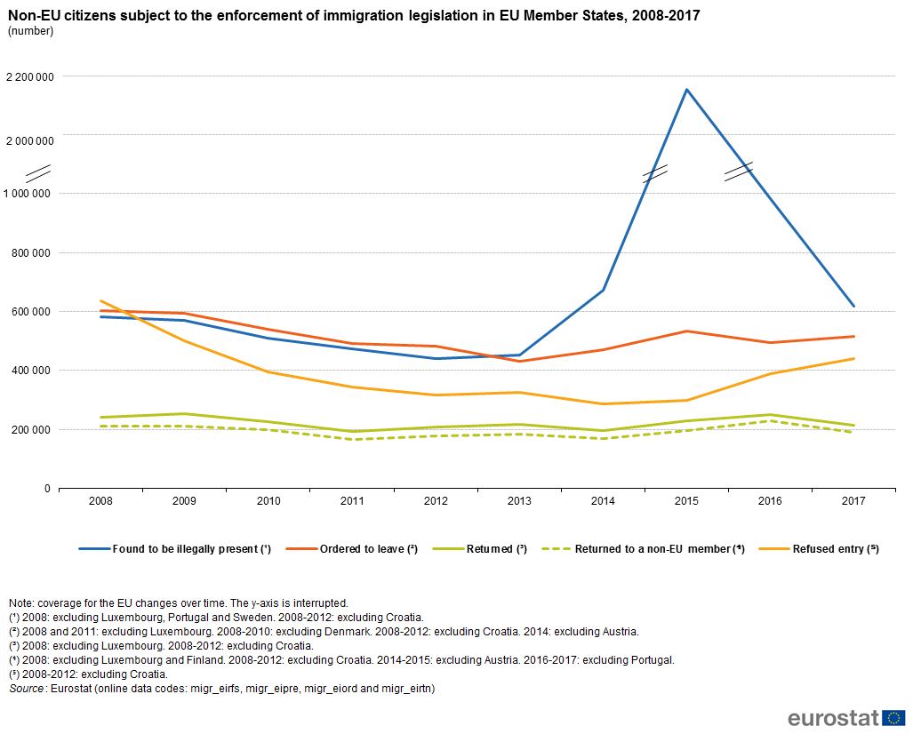 Graph: Non-EU citizens subject to the enforcement of inmigration legislation in the EU, 2008-2007