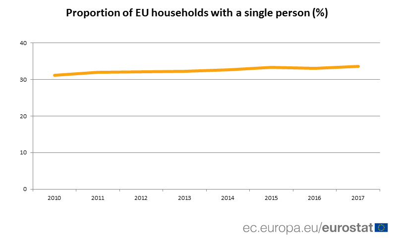 Graph: proportion of EU households with single persons