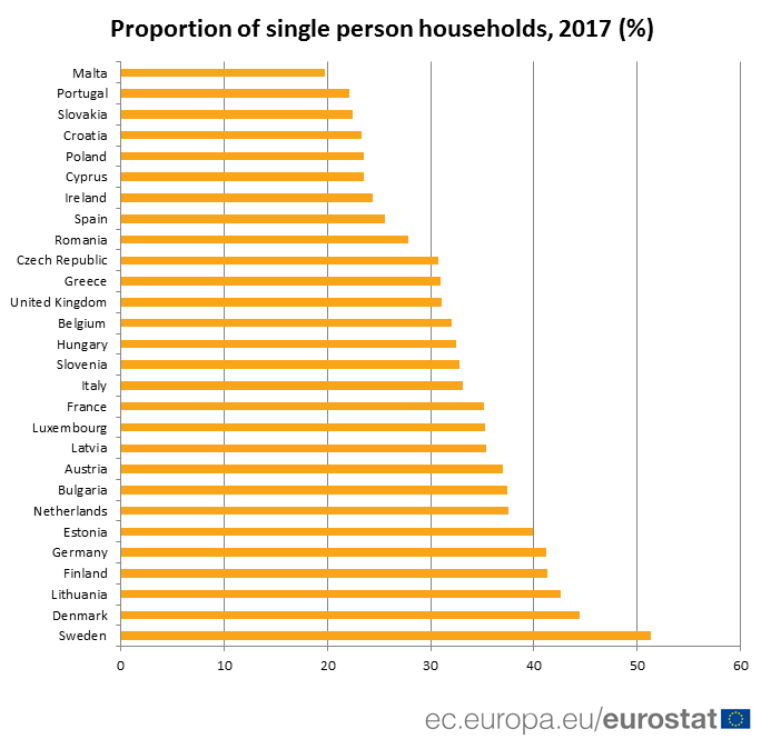 Graph: proportion of single person households