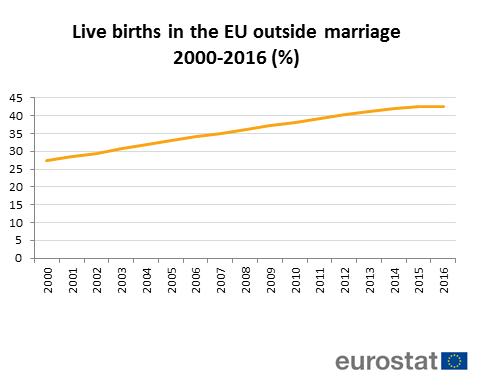 43% of births in the EU are now outside marriage - Product