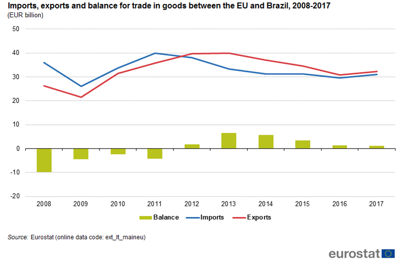 Brazil: iron ore most imported product to the EU - Product