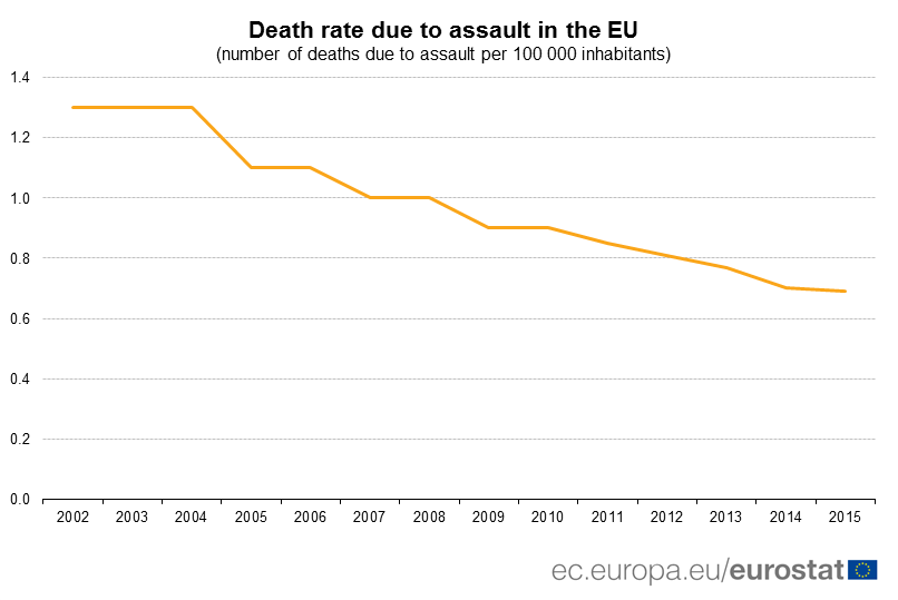 Death rate due to assault in the EU