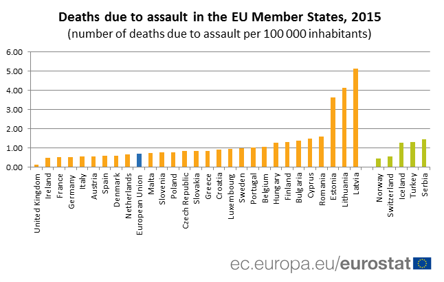 Deaths due to assault in EU Member States, 2015