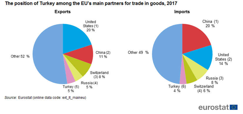 Turkey: cars – main product traded with the EU - Product - Eurostat