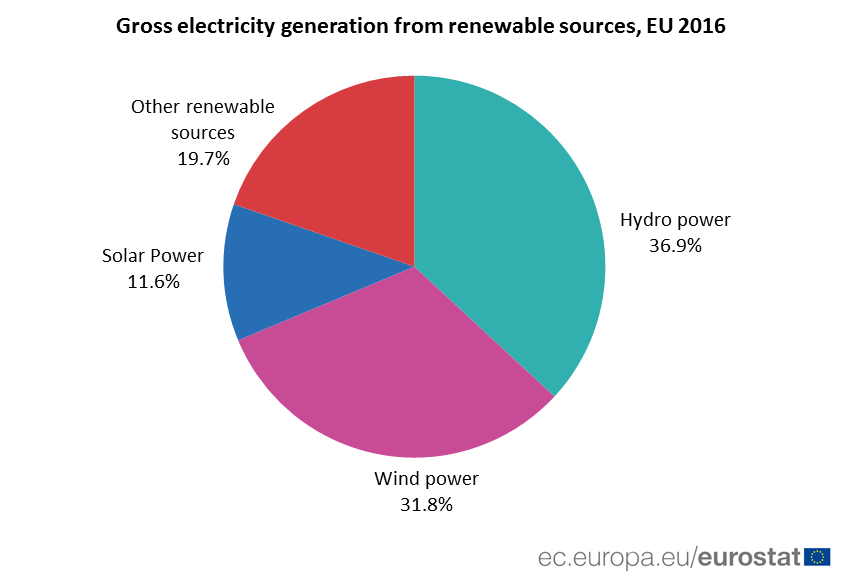 Pie chart: electricity generation from renewable sources