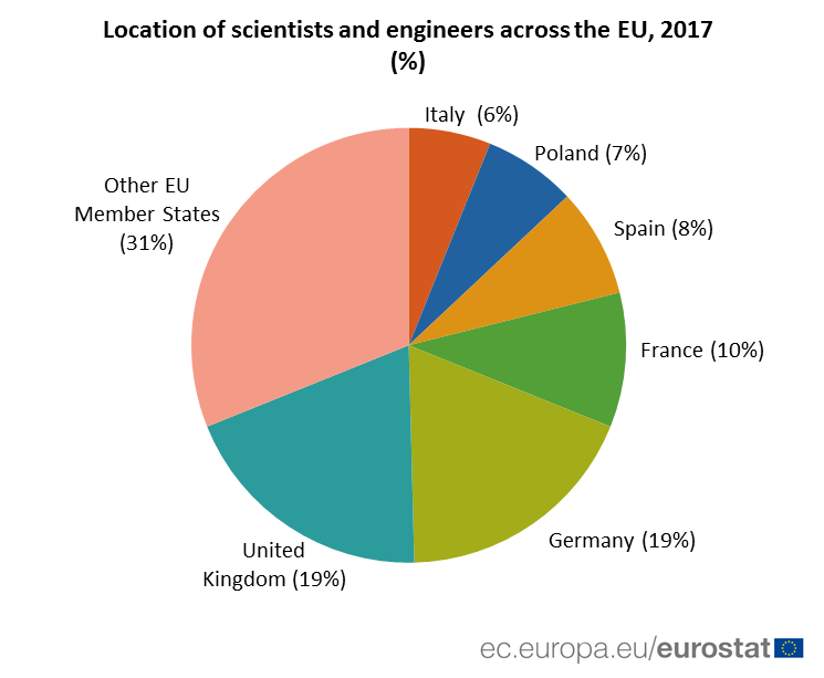 Pie chart: location of scientists and engineers across the EU, 2017