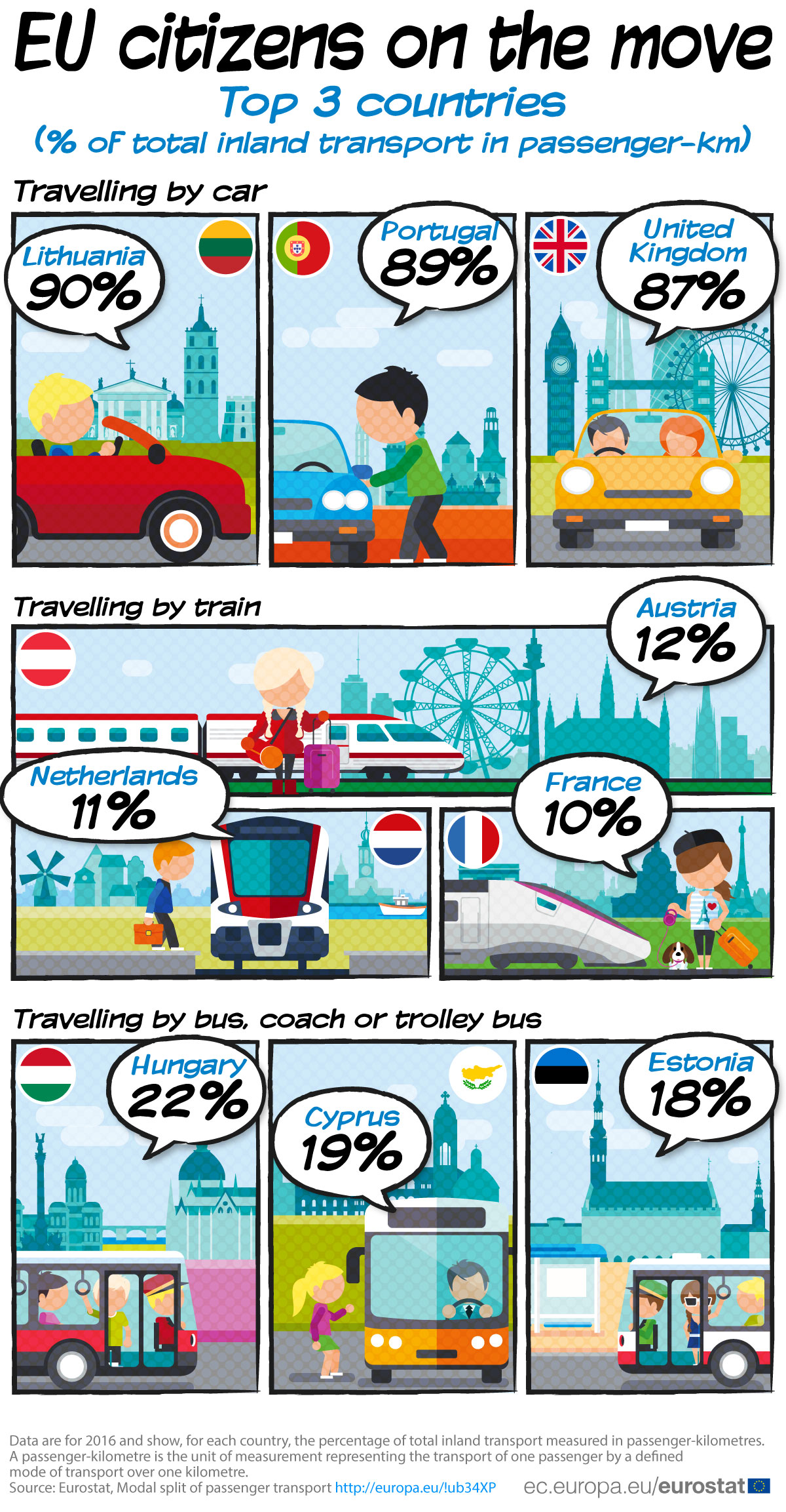 Infographic: Car, train, bus travel - top countries