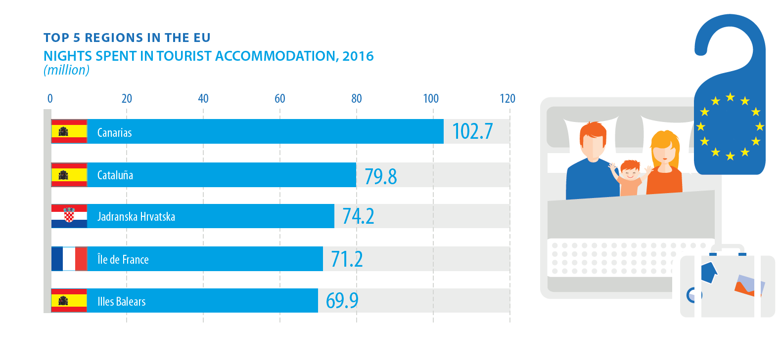 Bar chart: Top 5 regions for nights spent in tourist accommodation