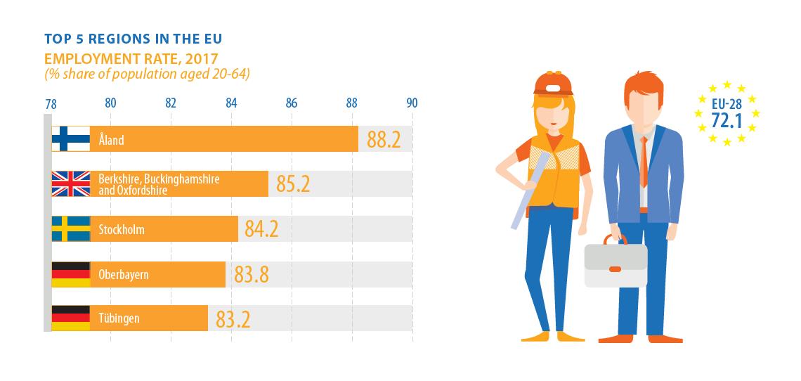 Employment rates: Top 5 EU regions
