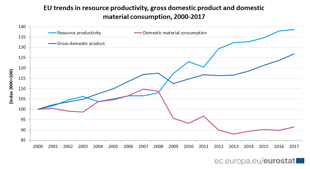 Graph: Trends in resource productivity, GDP and domestic material consumption