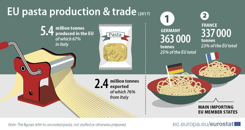 Infographic: Pasta production and trade 2017