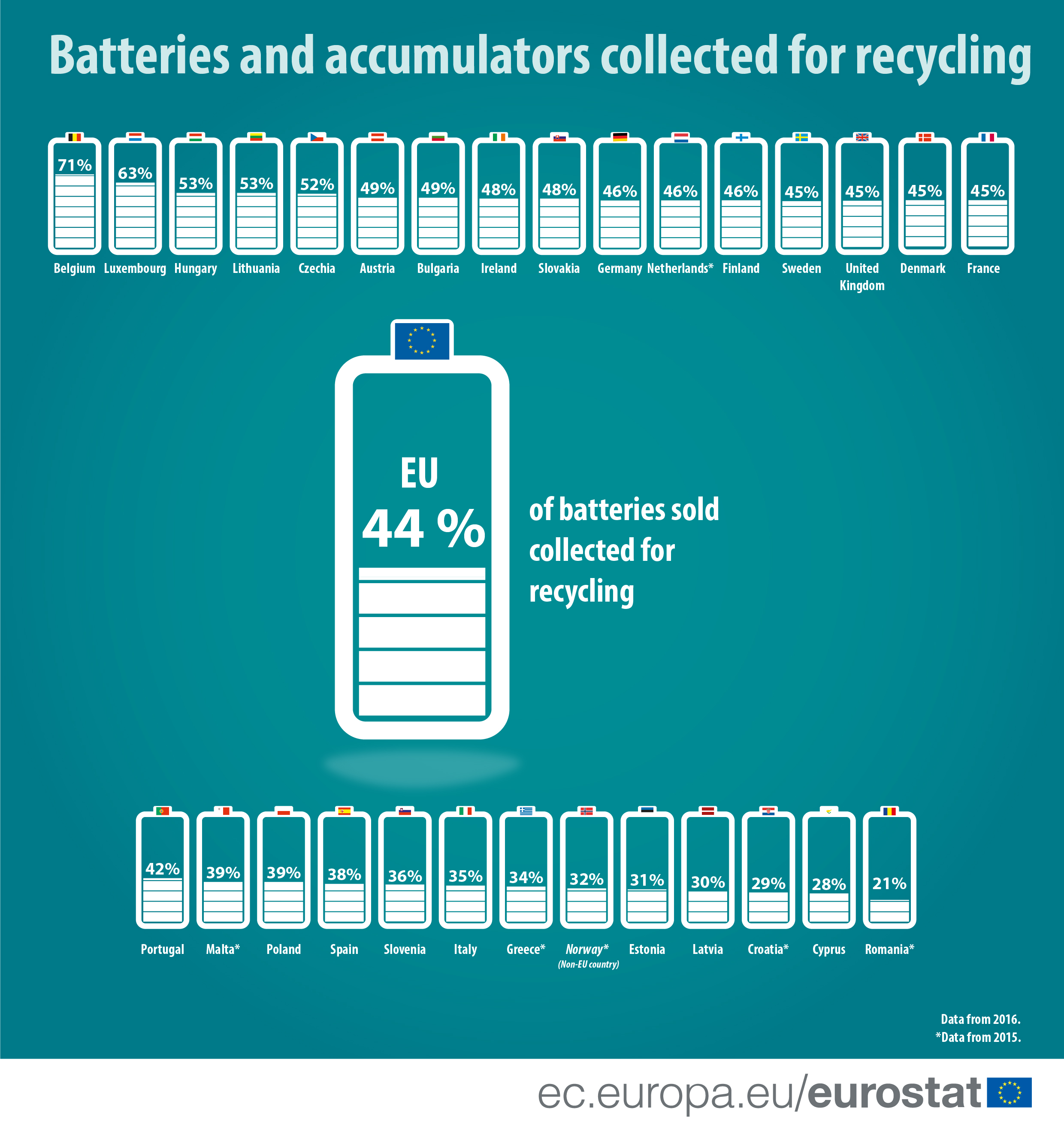 Infographic: recycled batteries share by country 2016