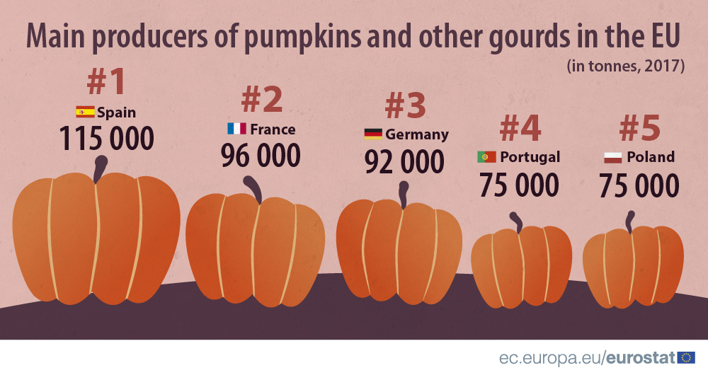 https://ec.europa.eu/eurostat/documents/4187653/8516161/Top+5+pumpkin+producers+2017