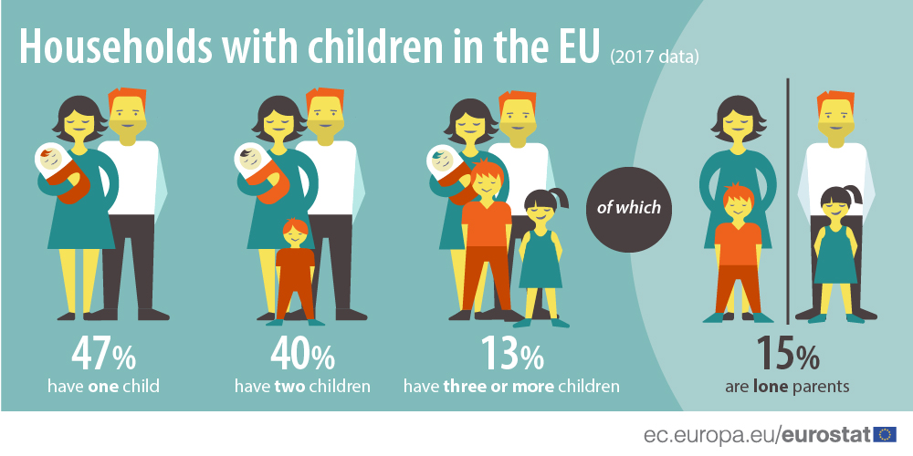 Infographics: Households with children in the EU