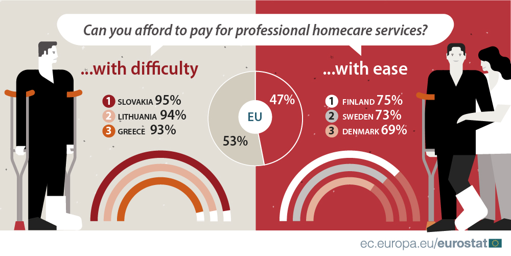 Infographics: affordability of homecare services