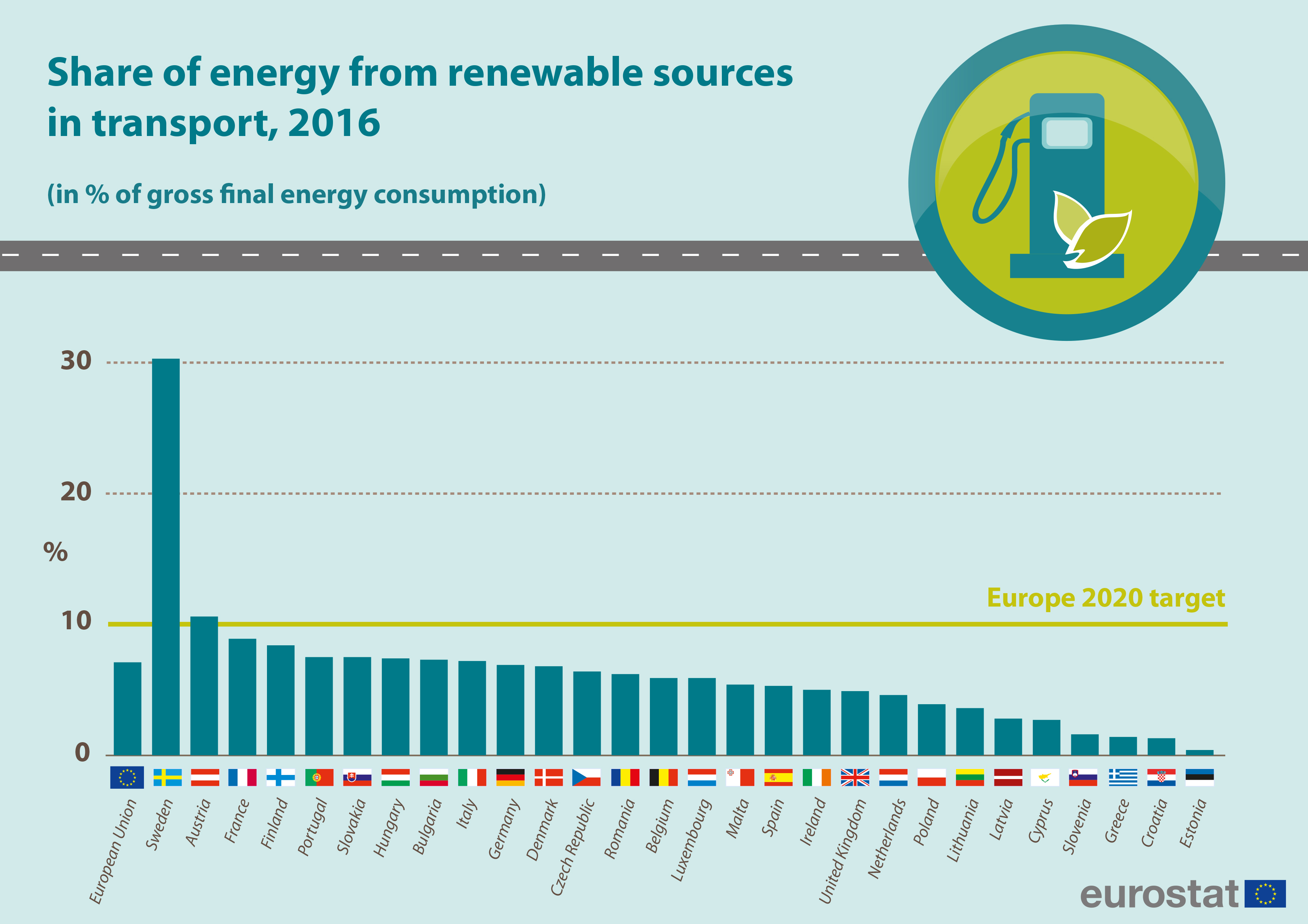 Energy from renewable sources in transport, 2016