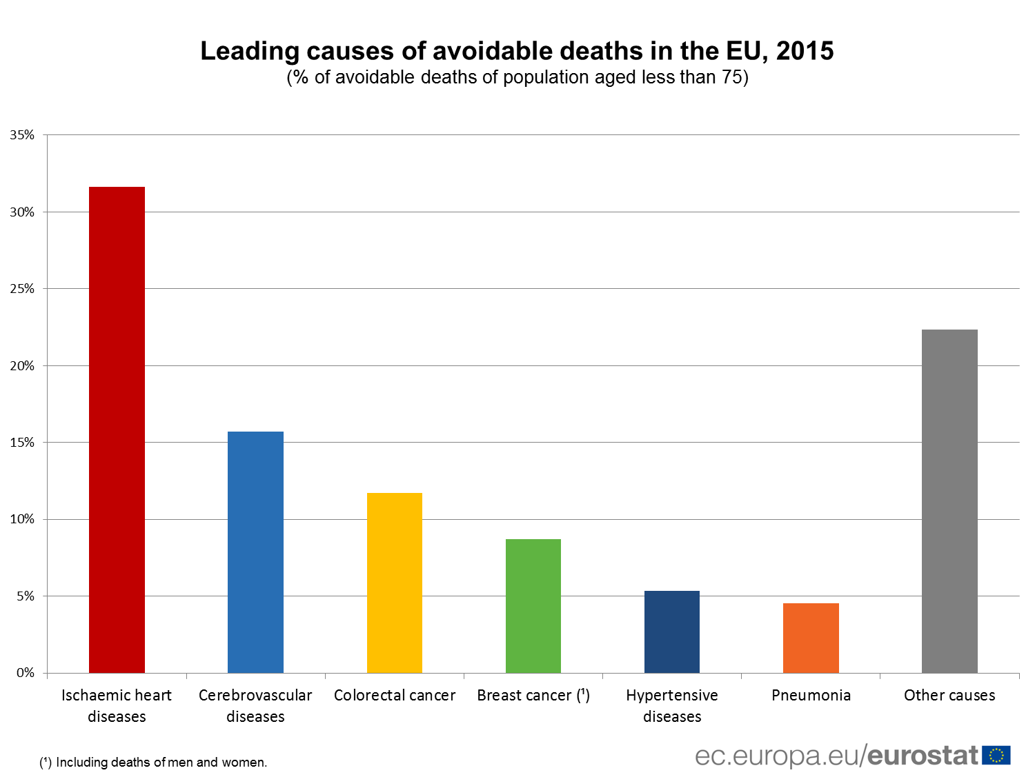 Leading causes of avoidable deaths in the EU, 2015