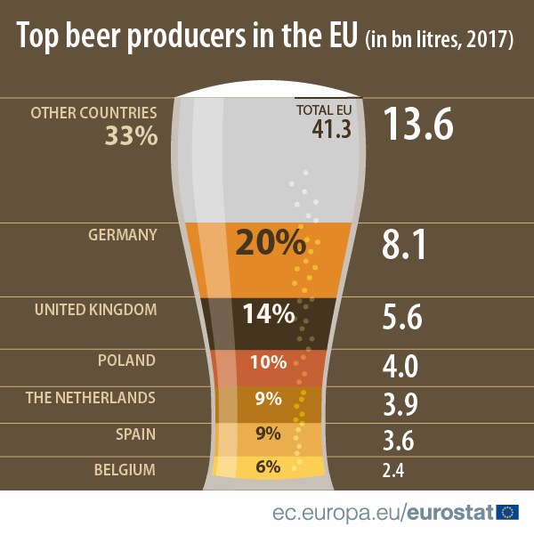 Top beer producers in the EU, 2017