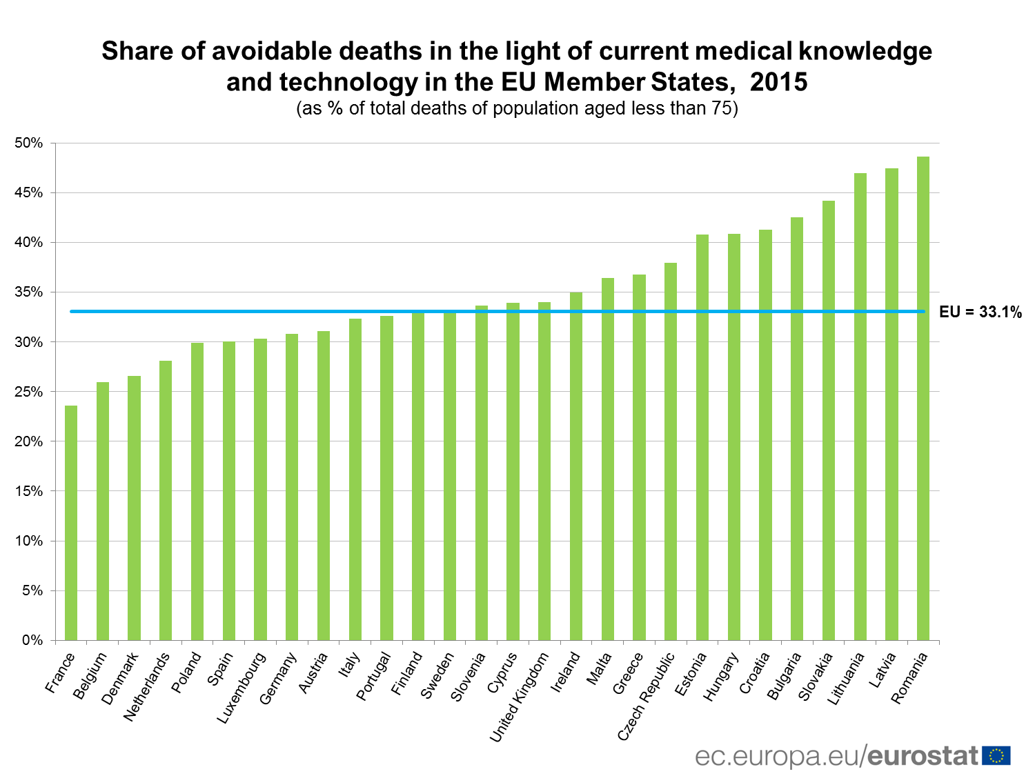 Share of avoidable deaths, 2015