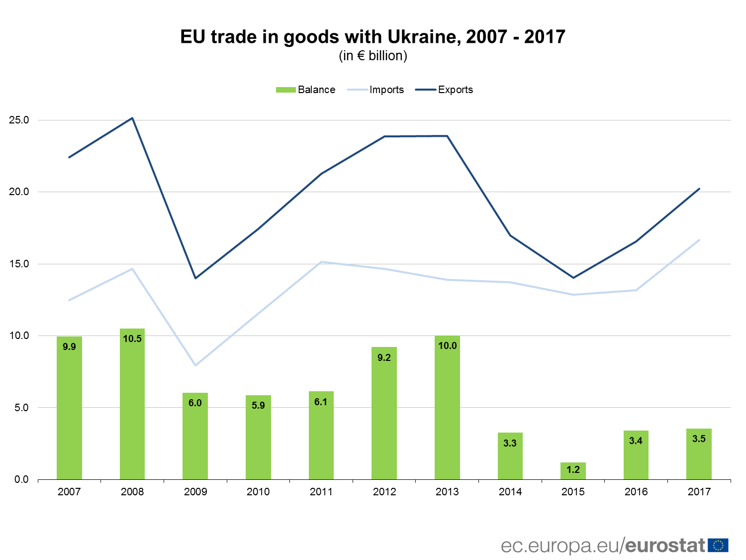 EU trade in goods with Ukraine, 2007 - 2017