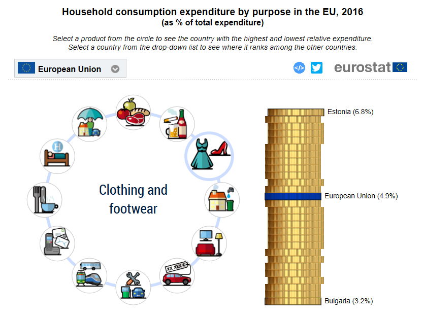 Household consumption expenditure on clothing and footwear, 2016