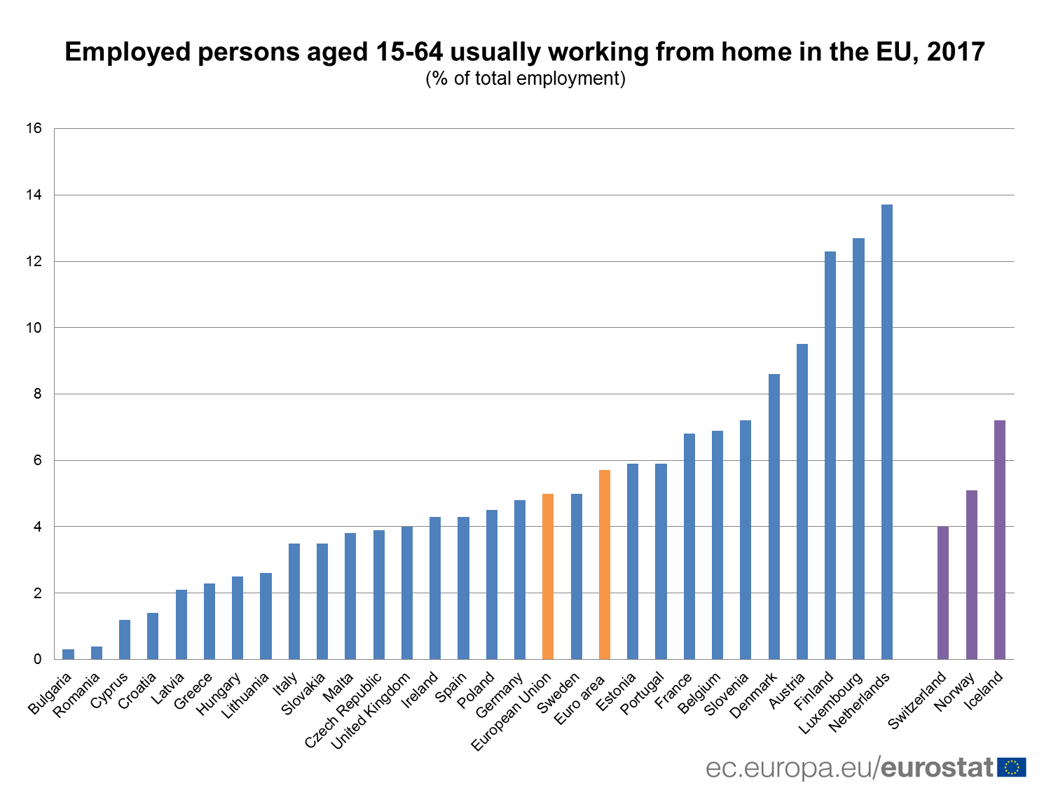 Employed persons aged 15-64 usually working from home in the EU, 2017 (% of total employment)