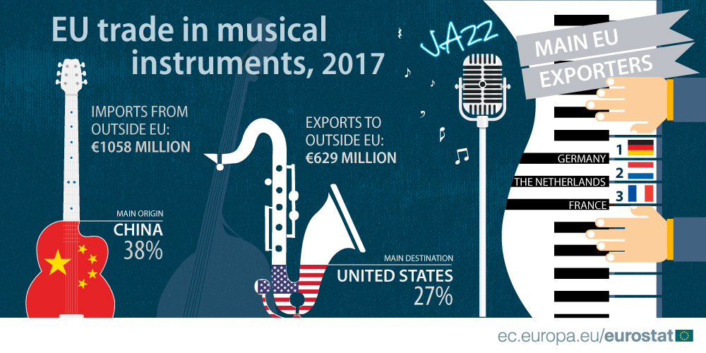 EU trade in musical instruments