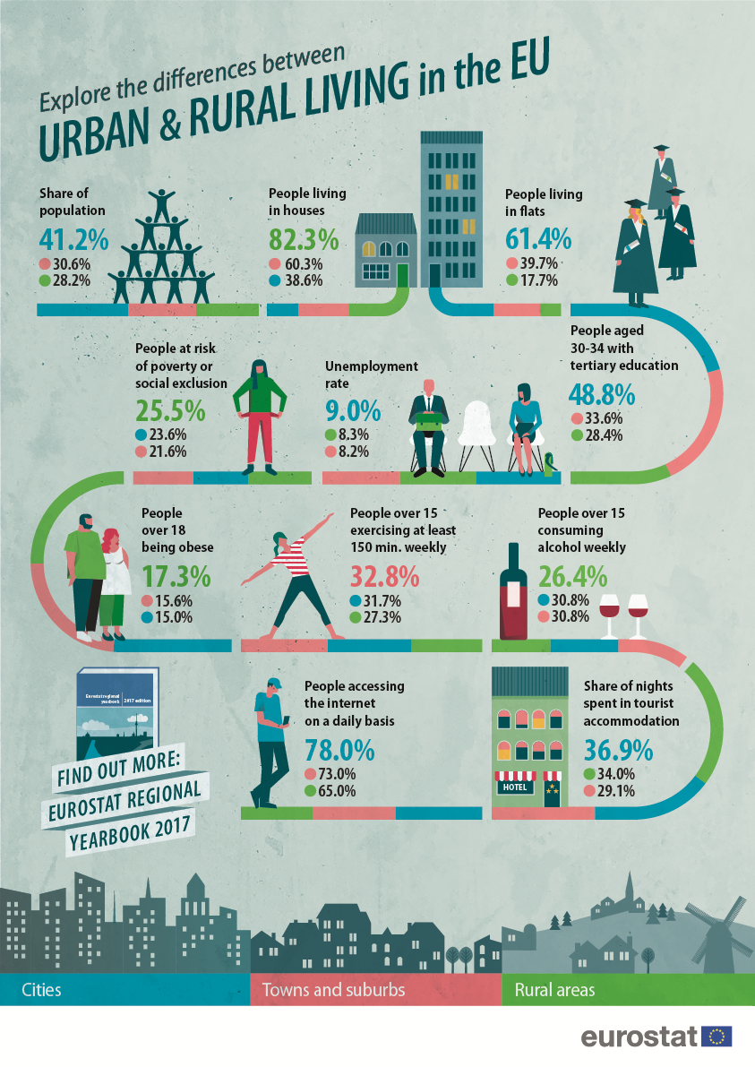 Poster on urban and rural living in the EU