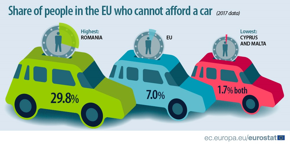 Afford A Car >> Can You Afford A Car Product Eurostat