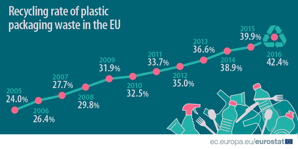 Recycling rate of plastic packaging waste 2017