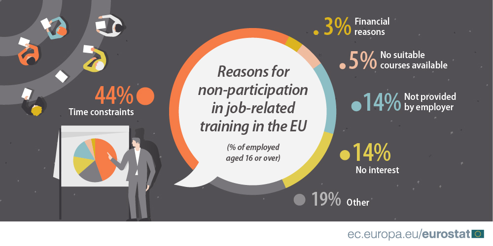 Infographics: non-participation in training