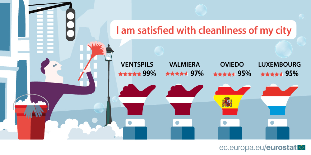 Satisfaction with cleanliness in your city