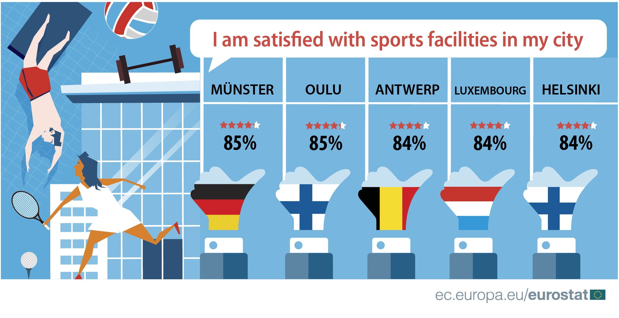 Satisfaction with sports facilities