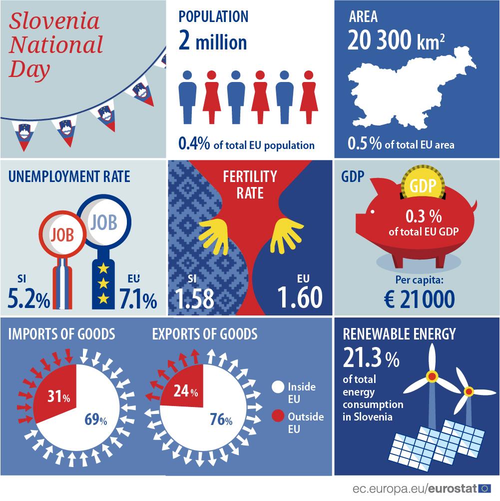 Slovenia national day