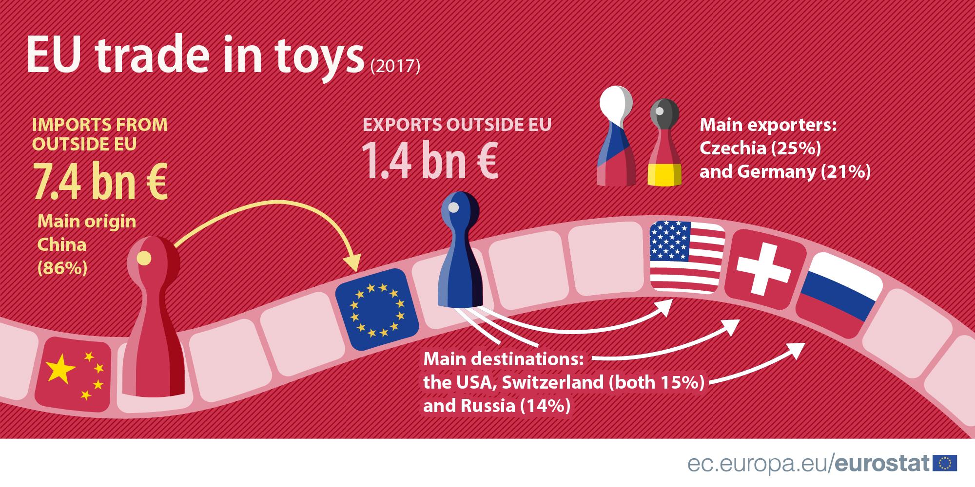 EU trade in toys 2017