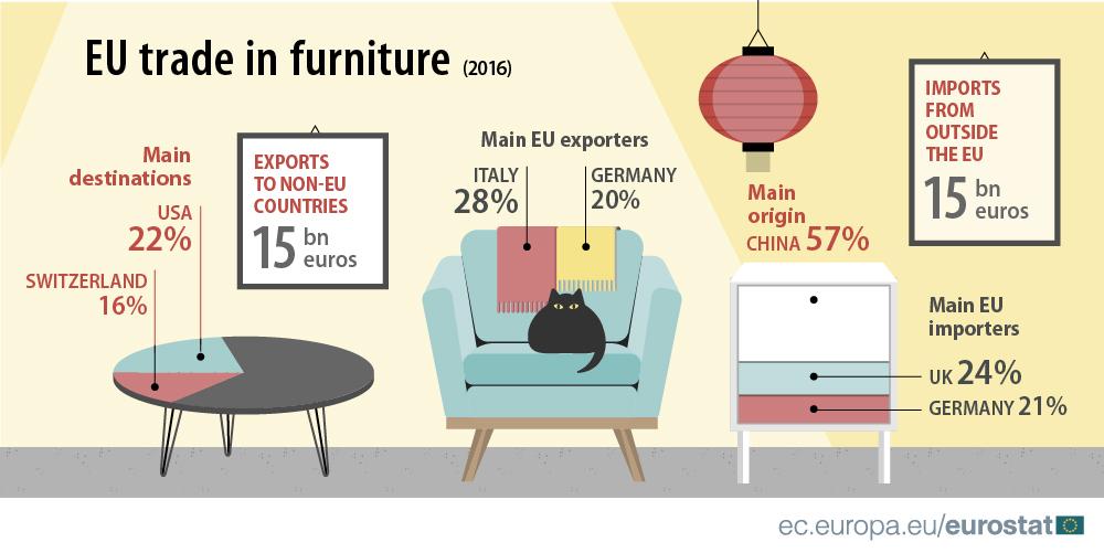 EU trade in furniture around the globe - Product - Eurostat