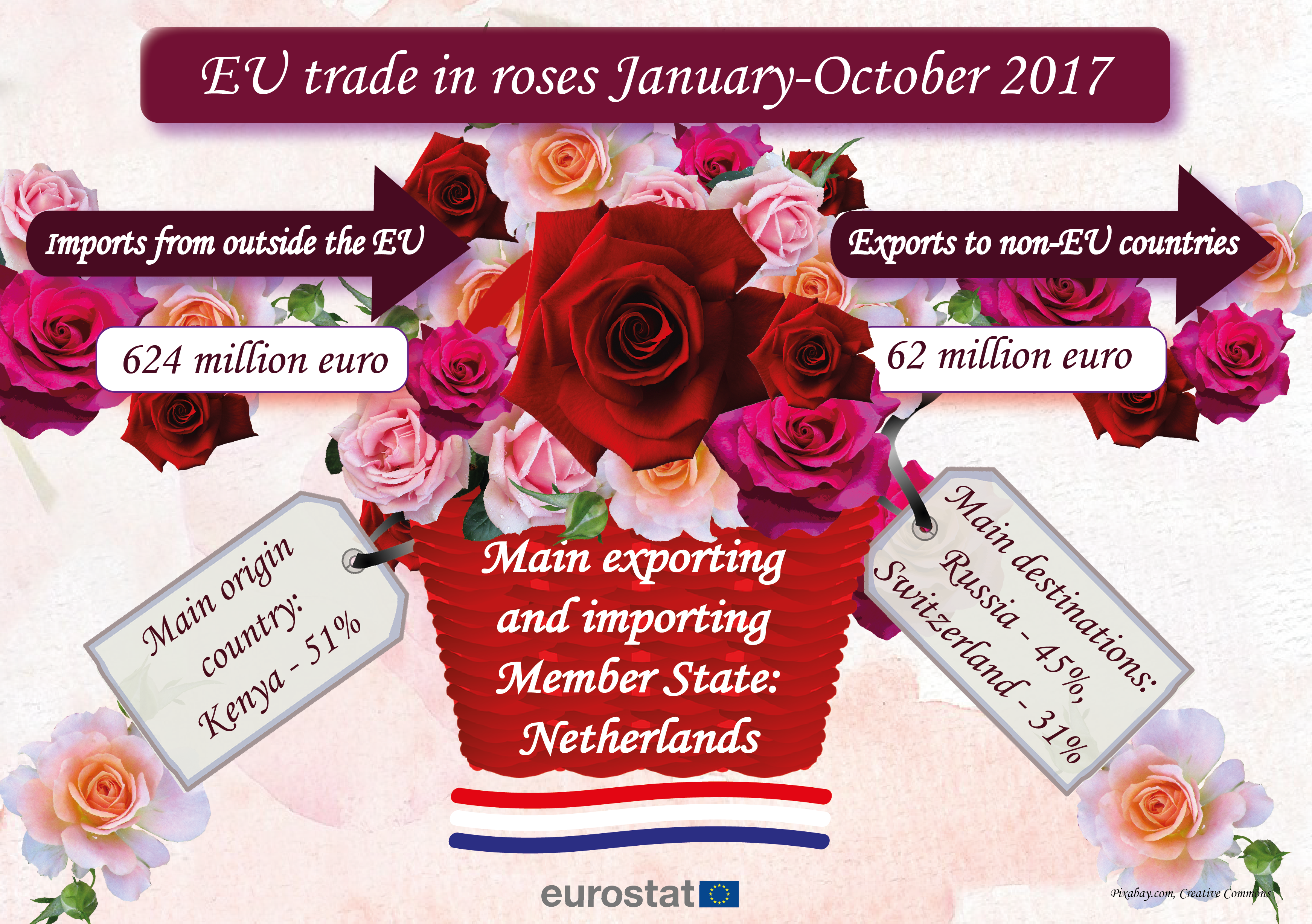 Trade in roses