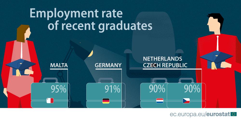 Employment rate of recent graduates