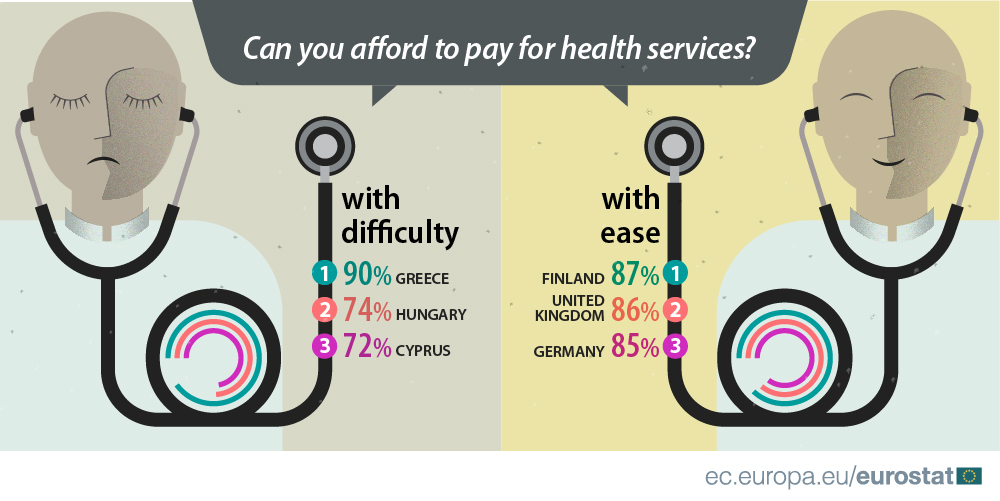 Can you afford to pay for health services