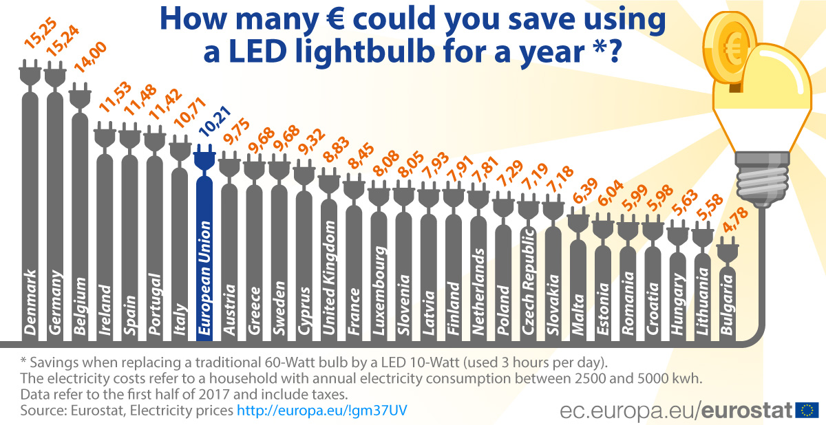 How many Euros could you save using a LED bulb for a year?