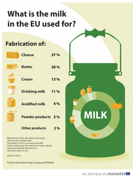 What is the milk in the EU used for?