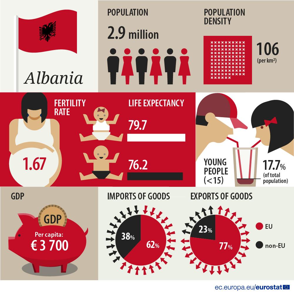 Infographic: Albania