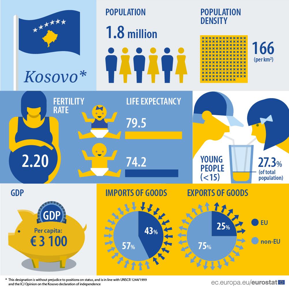 Infographic: Kosovo