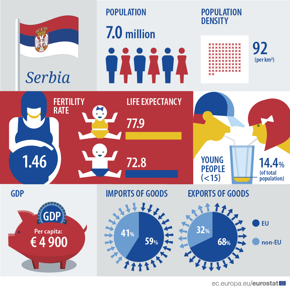 Infographic: Serbia