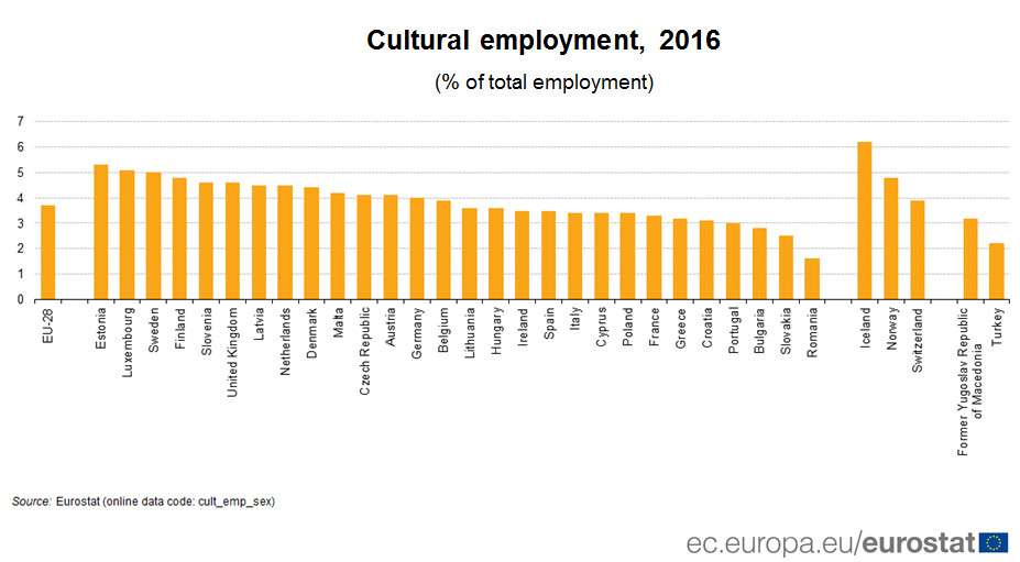 Cultural employment, 2016 (% of total employment)