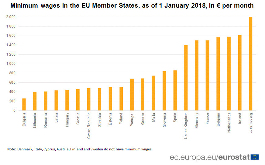 Minimum wages in the EU, 2018