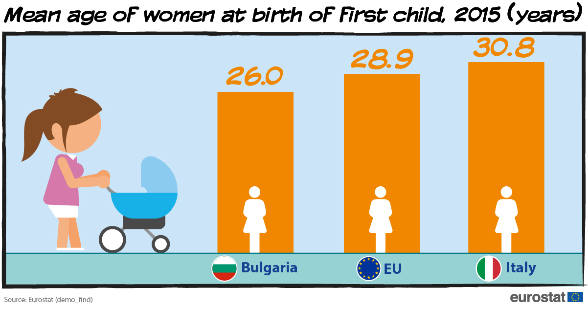 Mean age of women at birth of first child, 2015 (years)