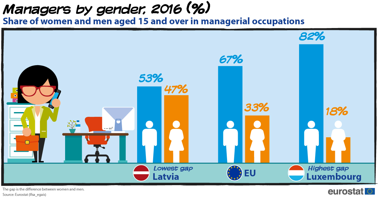 Managers by gender, 2016 (%)